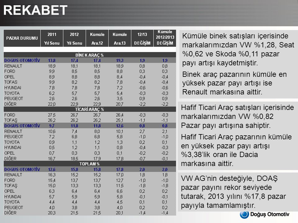 REKABET Kümüle binek satışları içerisinde markalarımızdan VW %1,28, Seat %0,62 ve Skoda %0,11 pazar payı artışı kaydetmiştir.