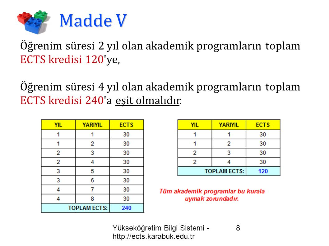 Madde V Öğrenim süresi 2 yıl olan akademik programların toplam ECTS kredisi 120 ye,