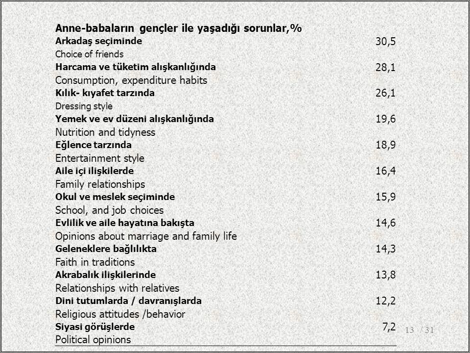 Anne-babaların gençler ile yaşadığı sorunlar,% 30,5 28,1