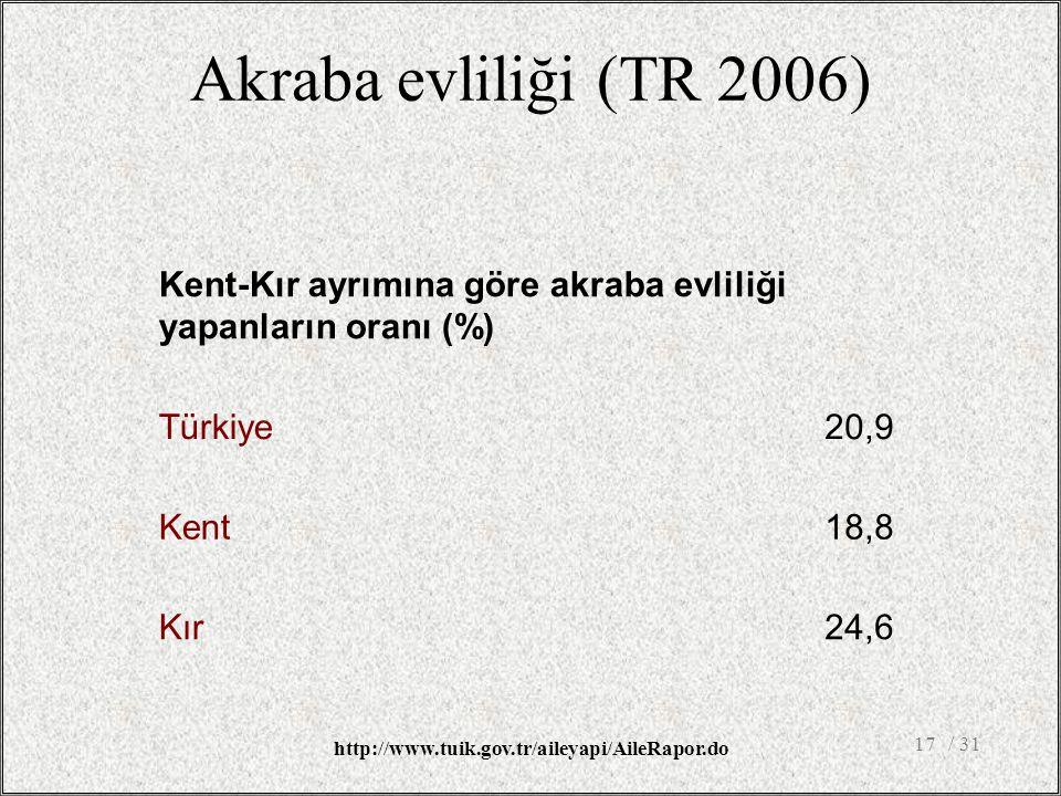 Akraba evliliği (TR 2006) Kent-Kır ayrımına göre akraba evliliği yapanların oranı (%) Türkiye. 20,9.