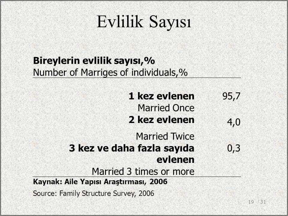Evlilik Sayısı Bireylerin evlilik sayısı,%