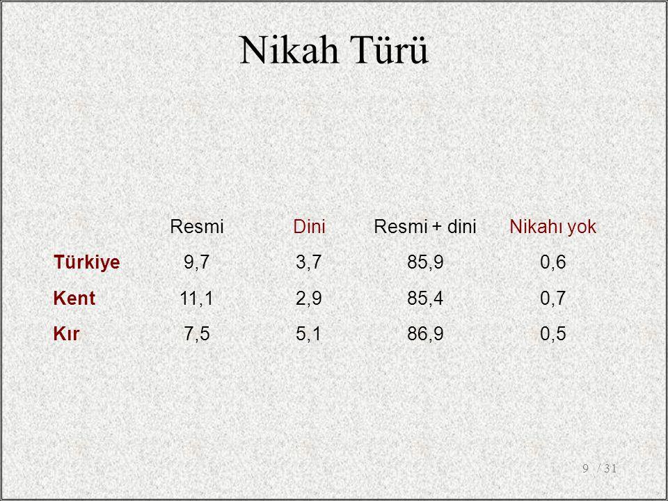 Nikah Türü Resmi Dini Resmi + dini Nikahı yok Türkiye 9,7 3,7 85,9 0,6