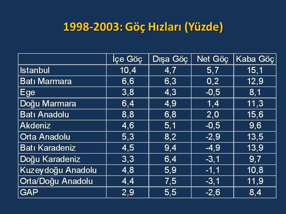 1998-2003: Göç Hızları (Yüzde)