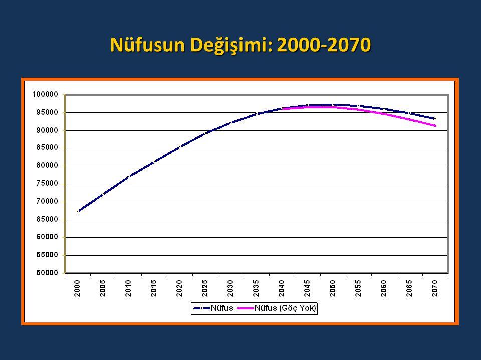 Nüfusun Değişimi: 2000-2070
