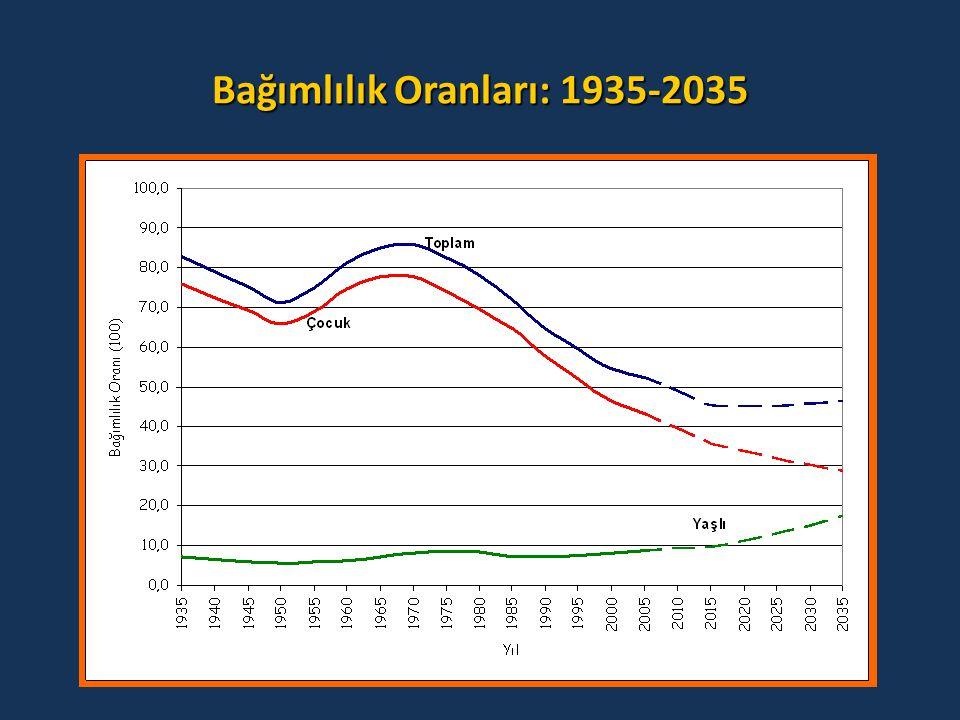 Bağımlılık Oranları: 1935-2035