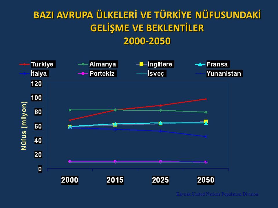 BAZI AVRUPA ÜLKELERİ VE TÜRKİYE NÜFUSUNDAKİ GELİŞME VE BEKLENTİLER 2000-2050