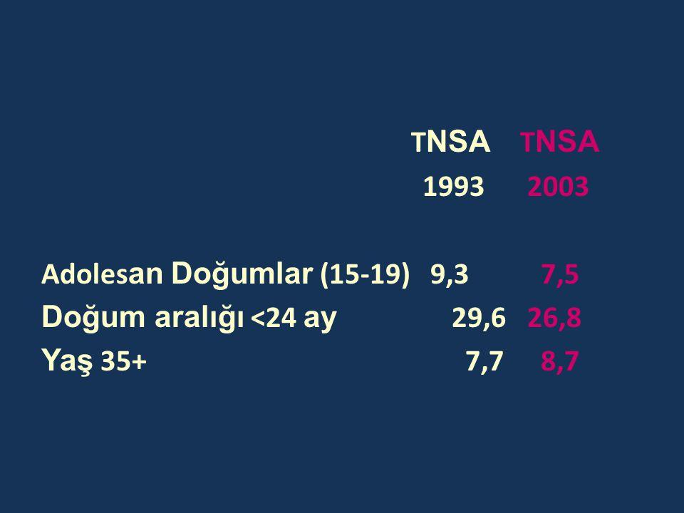 TNSA TNSA 1993 2003. Adolesan Doğumlar (15-19) 9,3 7,5.