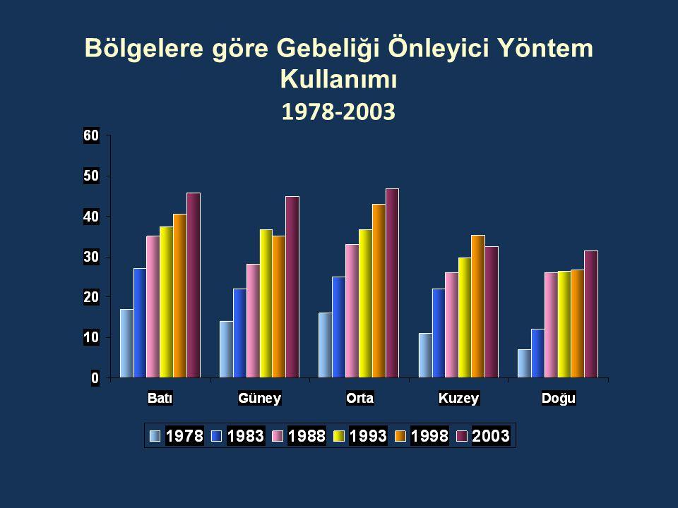 Bölgelere göre Gebeliği Önleyici Yöntem Kullanımı 1978-2003