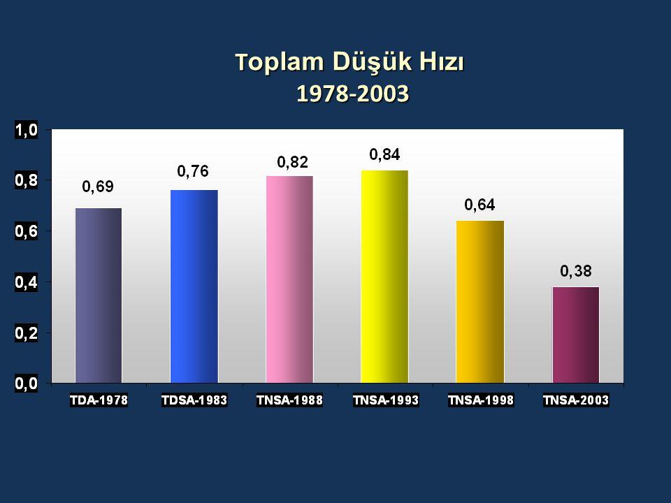 Toplam Düşük Hızı 1978-2003