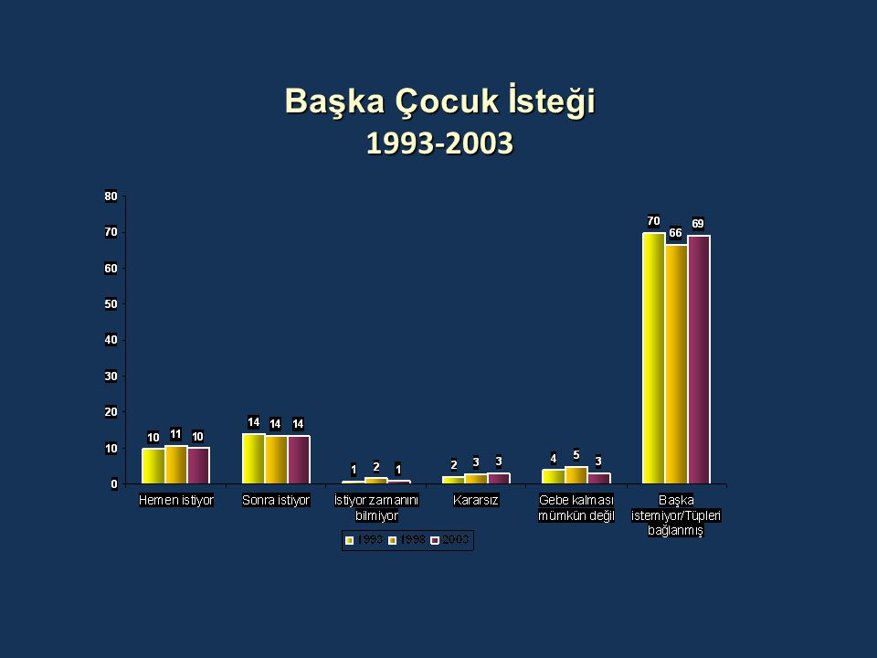 Başka Çocuk İsteği 1993-2003