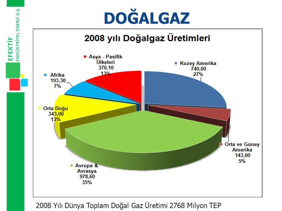 DOĞALGAZ 2008 Yılı Dünya Toplam Doğal Gaz Üretimi 2768 Milyon TEP