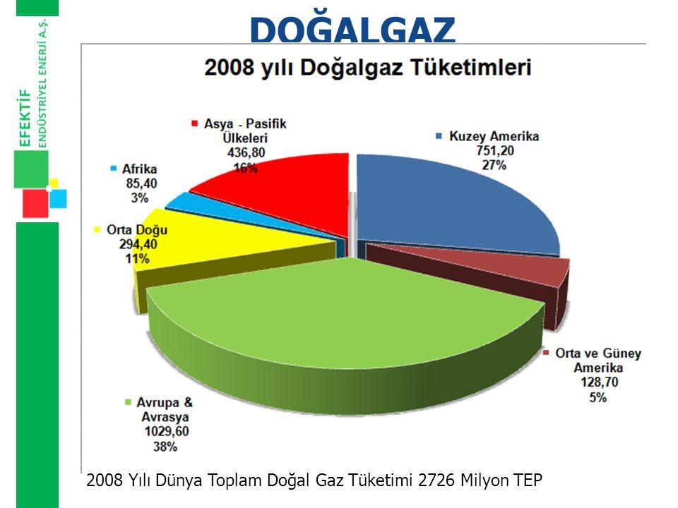 DOĞALGAZ 2008 Yılı Dünya Toplam Doğal Gaz Tüketimi 2726 Milyon TEP