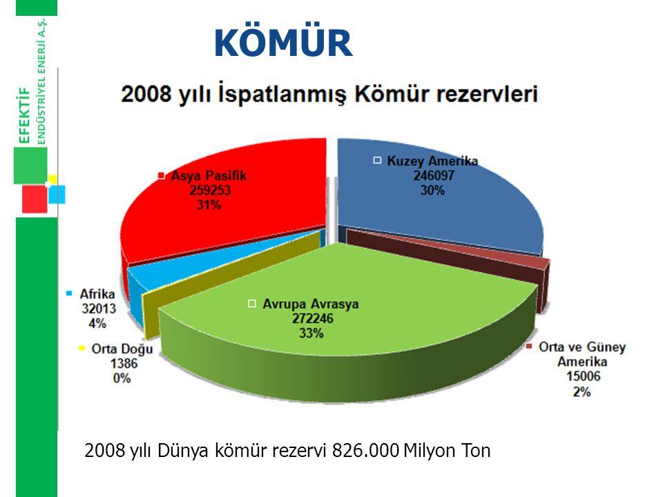KÖMÜR 2008 yılı Dünya kömür rezervi 826.000 Milyon Ton