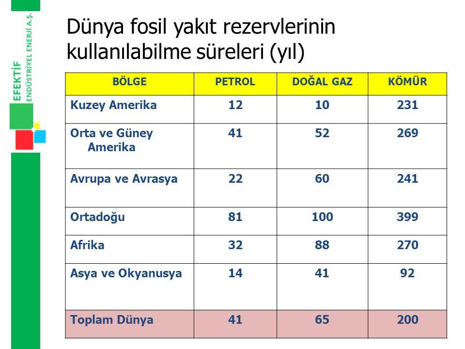 Dünya fosil yakıt rezervlerinin kullanılabilme süreleri (yıl)