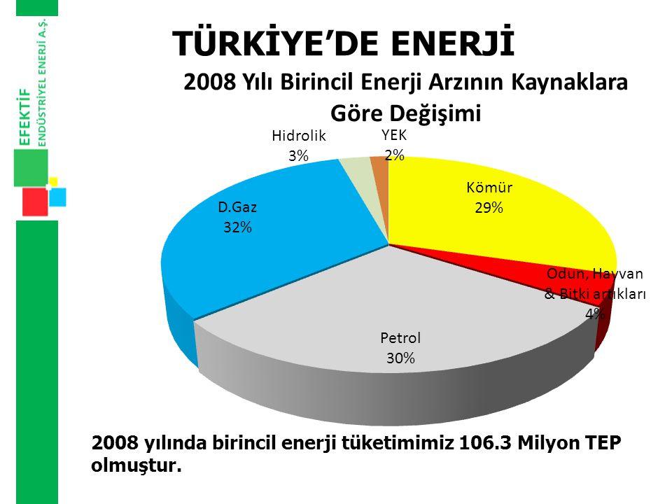 TÜRKİYE'DE ENERJİ 2008 yılında birincil enerji tüketimimiz 106.3 Milyon TEP olmuştur.