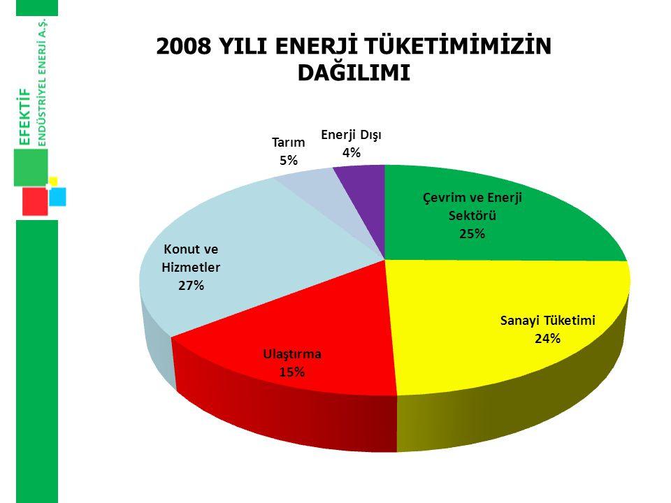 2008 YILI ENERJİ TÜKETİMİMİZİN DAĞILIMI
