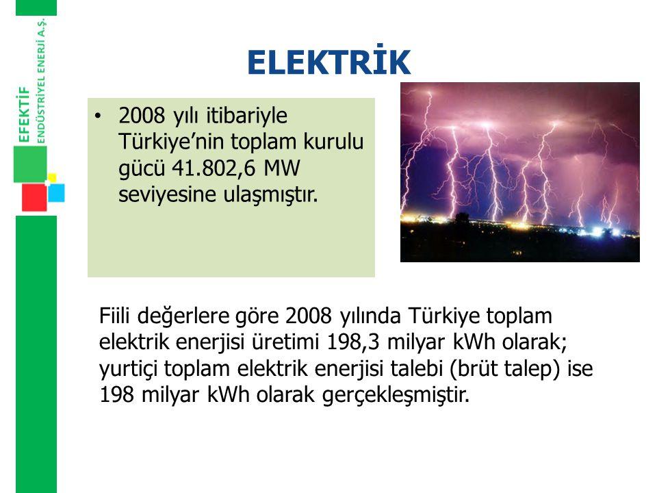 ELEKTRİK 2008 yılı itibariyle Türkiye'nin toplam kurulu gücü 41.802,6 MW seviyesine ulaşmıştır.