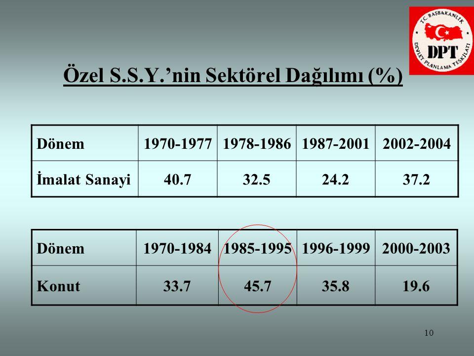 Özel S.S.Y.'nin Sektörel Dağılımı (%)