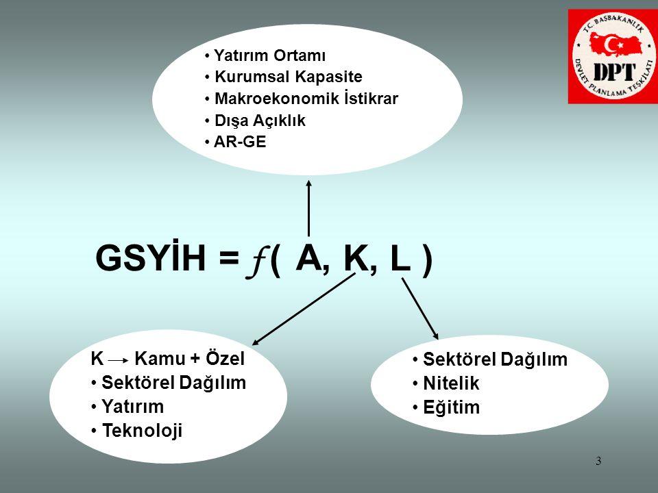 GSYİH = f ( K, L ) A, K Kamu + Özel Sektörel Dağılım Sektörel Dağılım