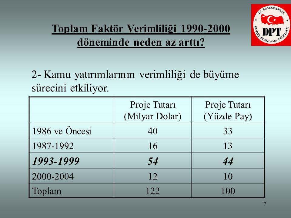 Toplam Faktör Verimliliği 1990-2000 döneminde neden az arttı
