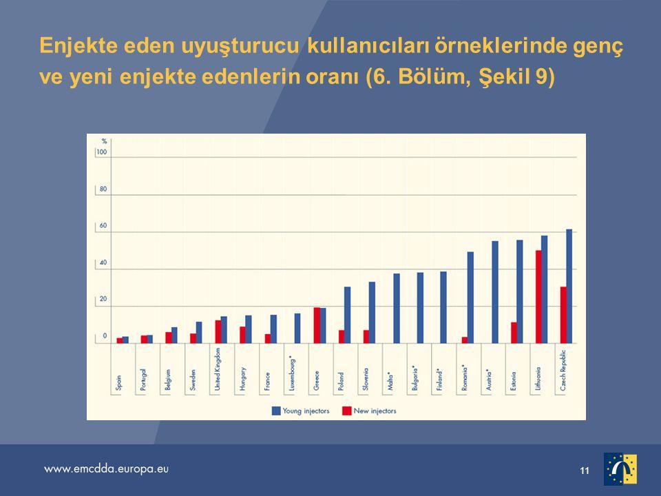 Enjekte eden uyuşturucu kullanıcıları örneklerinde genç ve yeni enjekte edenlerin oranı (6. Bölüm, Şekil 9)