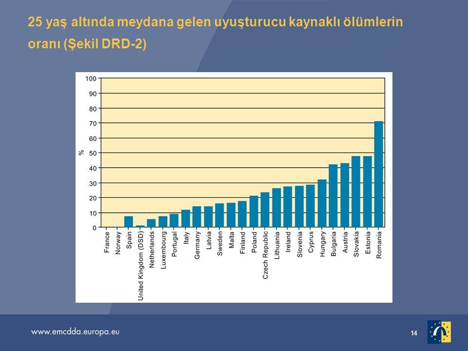 25 yaş altında meydana gelen uyuşturucu kaynaklı ölümlerin oranı (Şekil DRD-2)