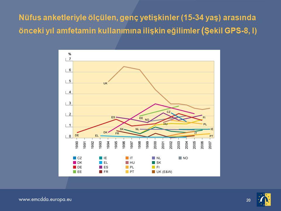 Nüfus anketleriyle ölçülen, genç yetişkinler (15-34 yaş) arasında önceki yıl amfetamin kullanımına ilişkin eğilimler (Şekil GPS-8, I)