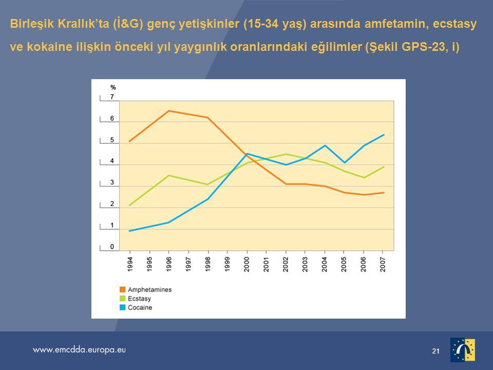 Birleşik Krallık'ta (İ&G) genç yetişkinler (15-34 yaş) arasında amfetamin, ecstasy ve kokaine ilişkin önceki yıl yaygınlık oranlarındaki eğilimler (Şekil GPS-23, i)