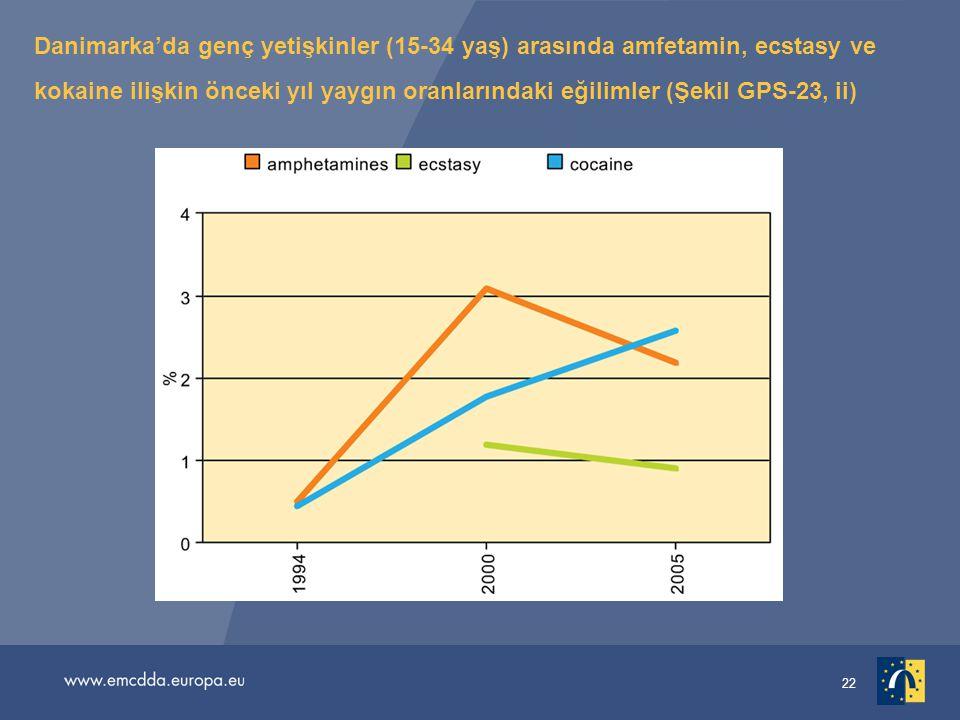 Danimarka'da genç yetişkinler (15-34 yaş) arasında amfetamin, ecstasy ve kokaine ilişkin önceki yıl yaygın oranlarındaki eğilimler (Şekil GPS-23, ii)