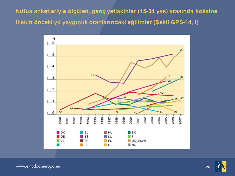 Nüfus anketleriyle ölçülen, genç yetişkinler (15-34 yaş) arasında kokaine ilişkin önceki yıl yaygınlık oranlarındaki eğilimler (Şekil GPS-14, i)