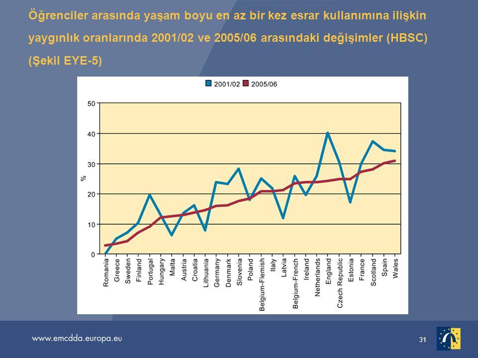 Öğrenciler arasında yaşam boyu en az bir kez esrar kullanımına ilişkin yaygınlık oranlarında 2001/02 ve 2005/06 arasındaki değişimler (HBSC) (Şekil EYE-5)