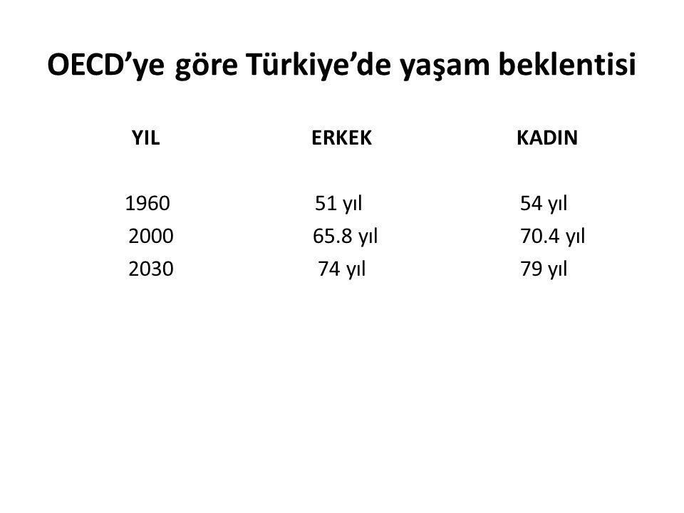OECD'ye göre Türkiye'de yaşam beklentisi
