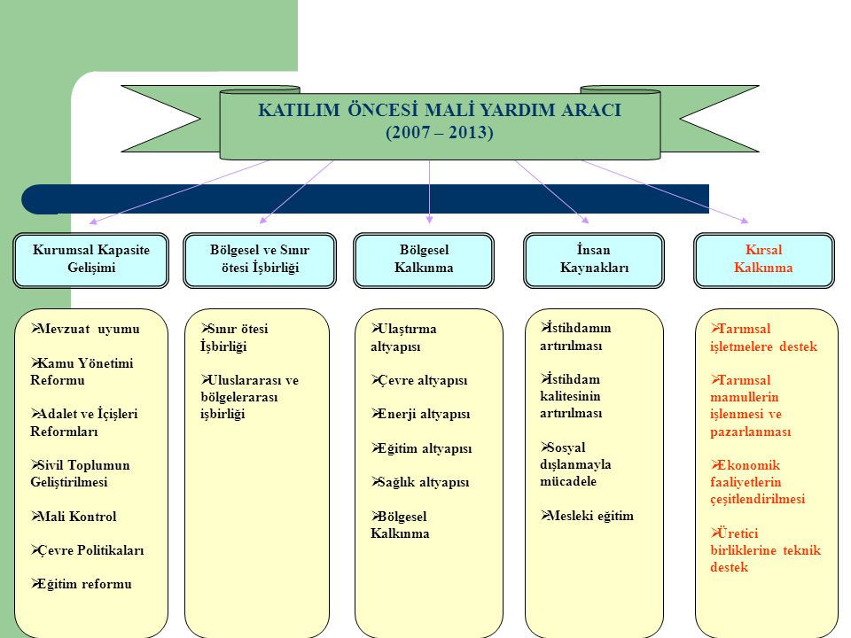 KATILIM ÖNCESİ MALİ YARDIM ARACI