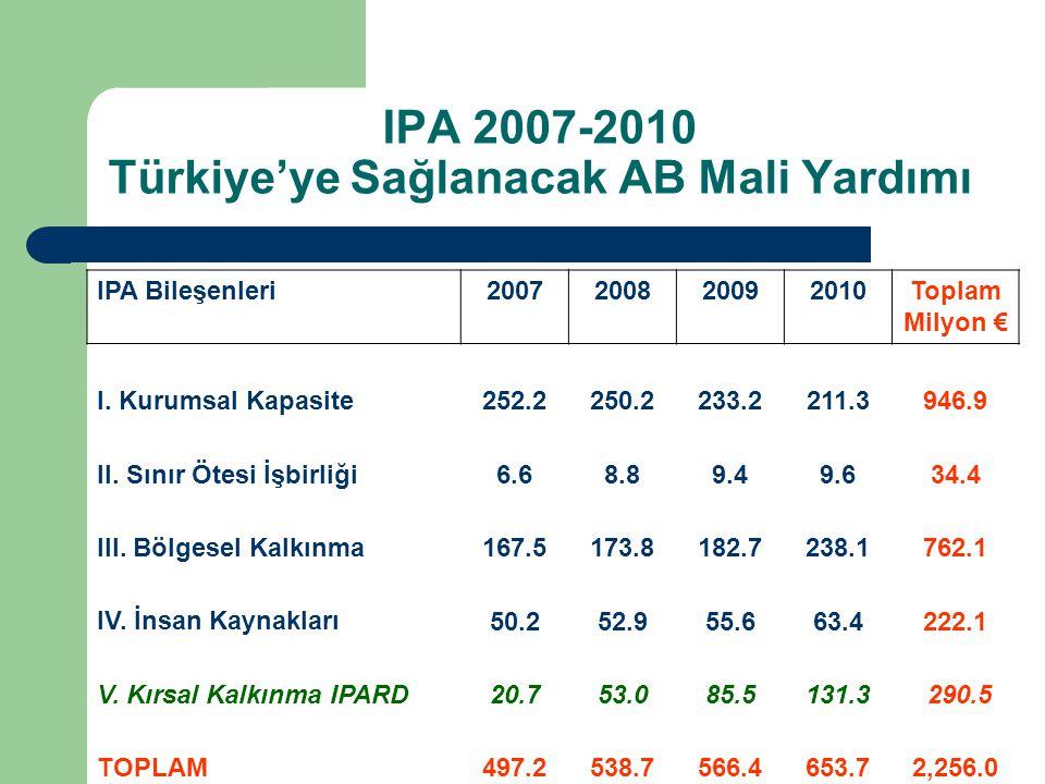 IPA 2007-2010 Türkiye'ye Sağlanacak AB Mali Yardımı