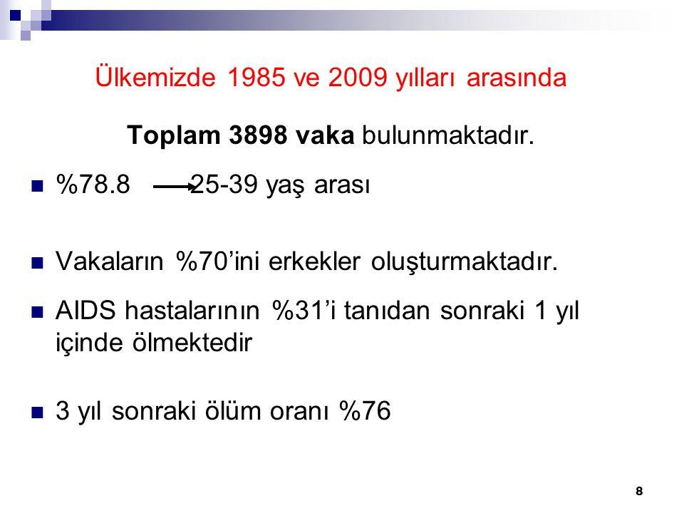 Ülkemizde 1985 ve 2009 yılları arasında
