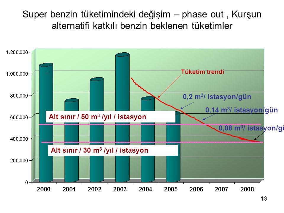 Super benzin tüketimindeki değişim – phase out , Kurşun alternatifi katkılı benzin beklenen tüketimler