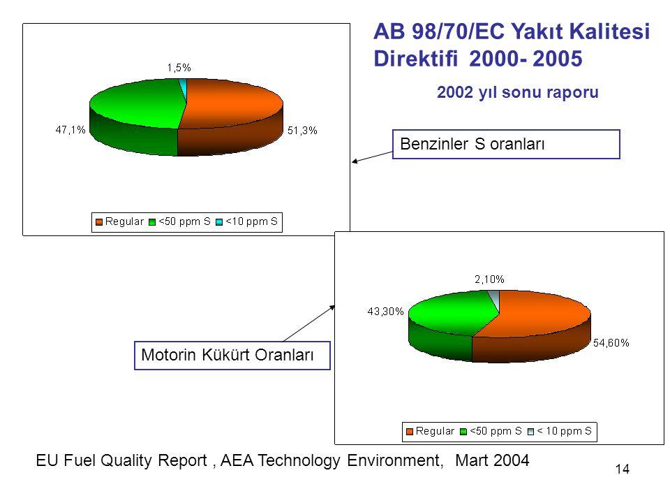 AB 98/70/EC Yakıt Kalitesi Direktifi 2000- 2005
