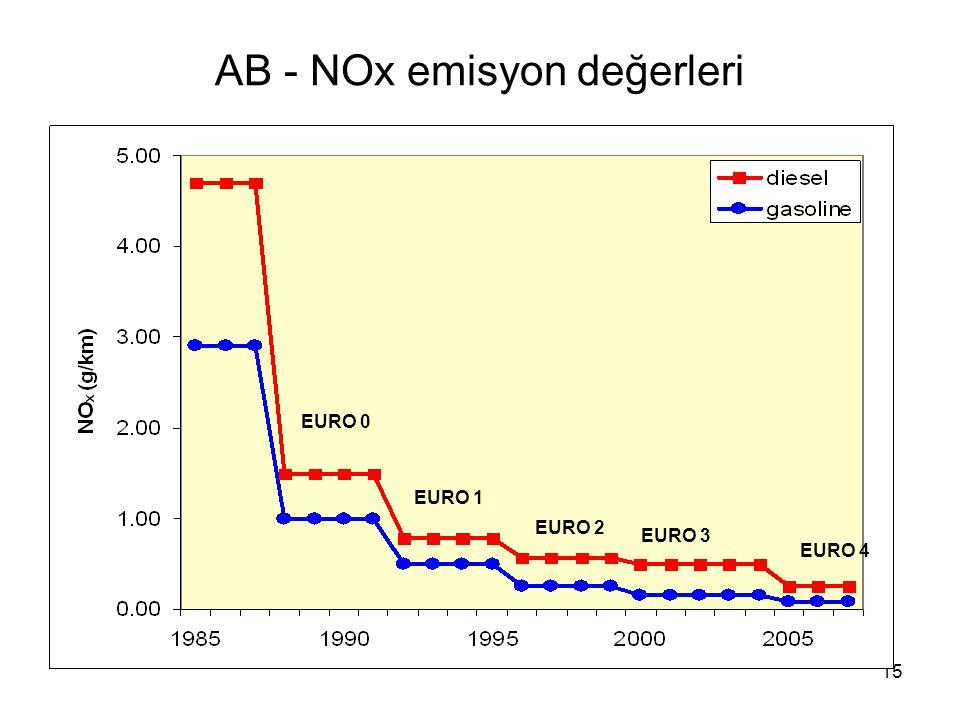 AB - NOx emisyon değerleri