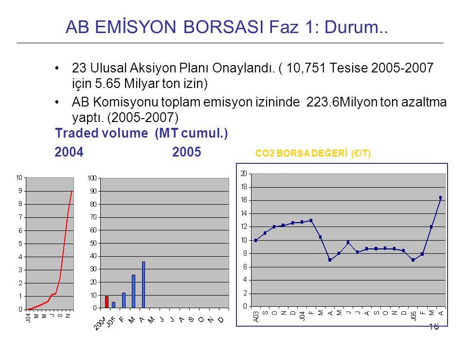 AB EMİSYON BORSASI Faz 1: Durum..