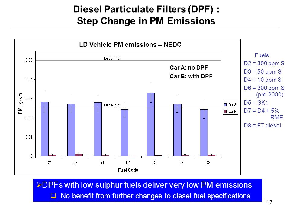 Diesel Particulate Filters (DPF) : Step Change in PM Emissions