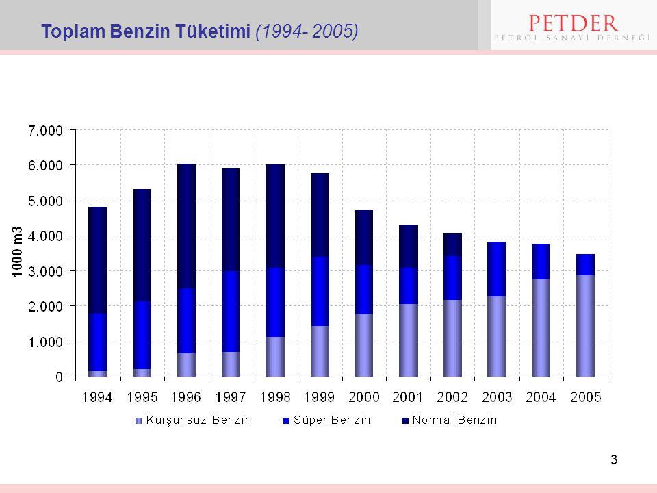Toplam Benzin Tüketimi (1994- 2005)