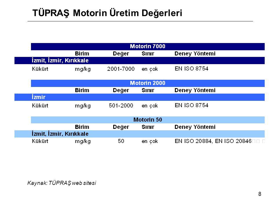TÜPRAŞ Motorin Üretim Değerleri