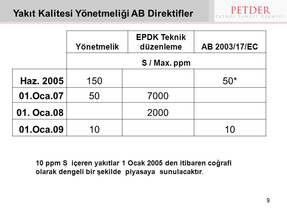 Yakıt Kalitesi Yönetmeliği AB Direktifler