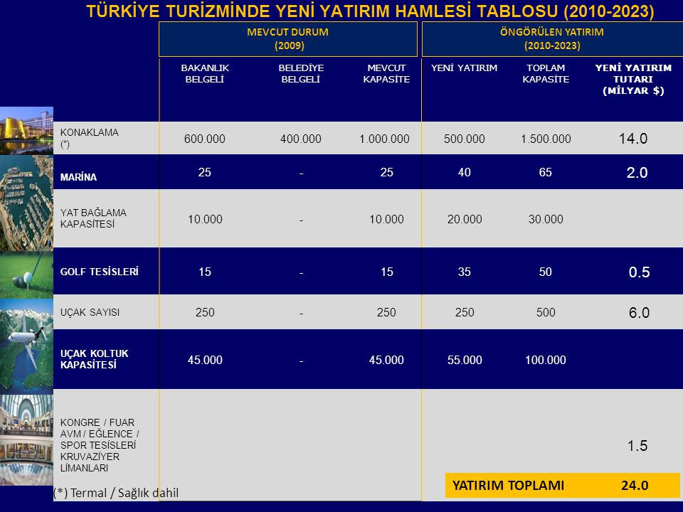 TÜRKİYE TURİZMİNDE YENİ YATIRIM HAMLESİ TABLOSU (2010-2023)