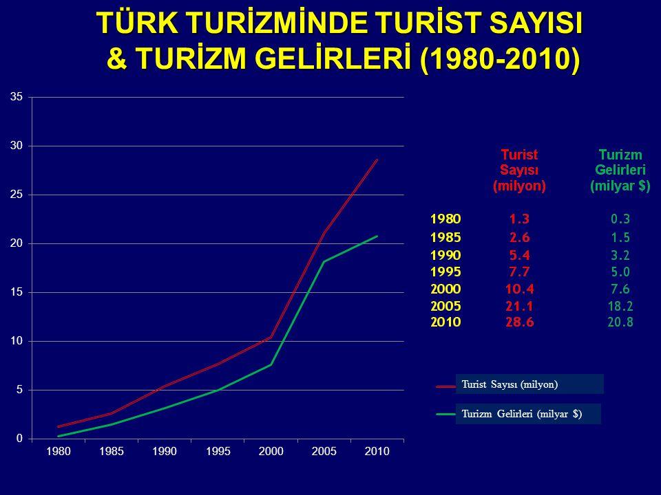 TÜRK TURİZMİNDE TURİST SAYISI & TURİZM GELİRLERİ (1980-2010)
