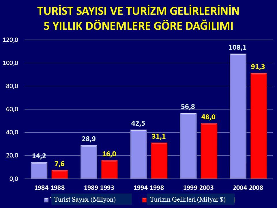 Turist Sayısı (Milyon)