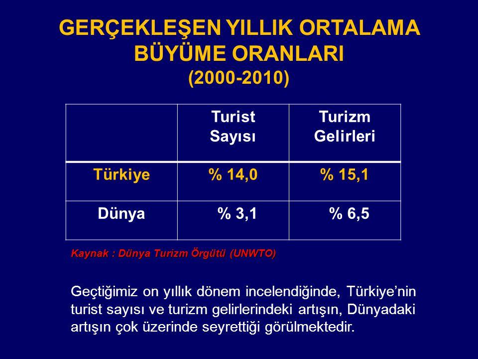 GERÇEKLEŞEN YILLIK ORTALAMA BÜYÜME ORANLARI (2000-2010)