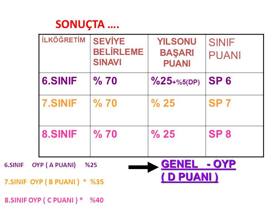 SONUÇTA …. SINIF PUANI 6.SINIF % 70 %25+%5(DP) SP 6 7.SINIF % 25 SP 7