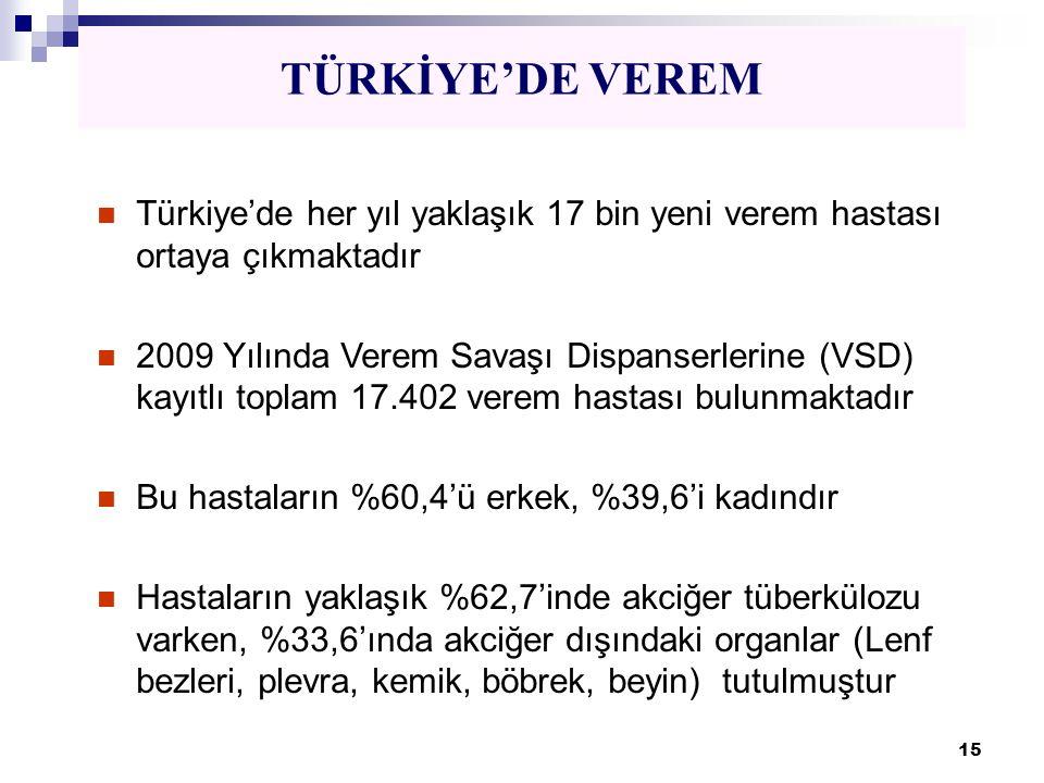 TÜRKİYE'DE VEREM Türkiye'de her yıl yaklaşık 17 bin yeni verem hastası ortaya çıkmaktadır.