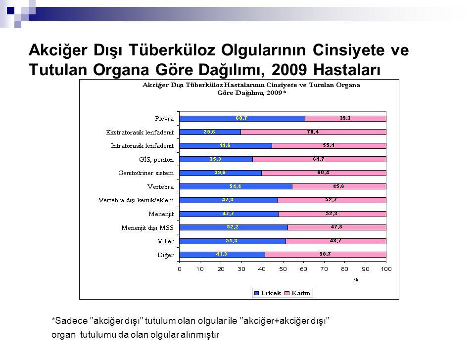 Akciğer Dışı Tüberküloz Olgularının Cinsiyete ve Tutulan Organa Göre Dağılımı, 2009 Hastaları